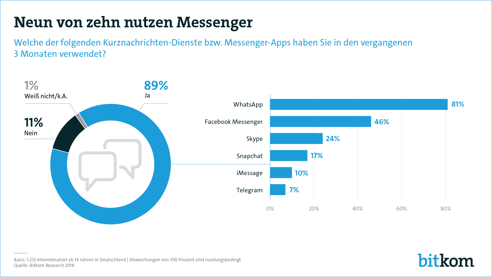 Messenger Nutzung in Deutschland 2018