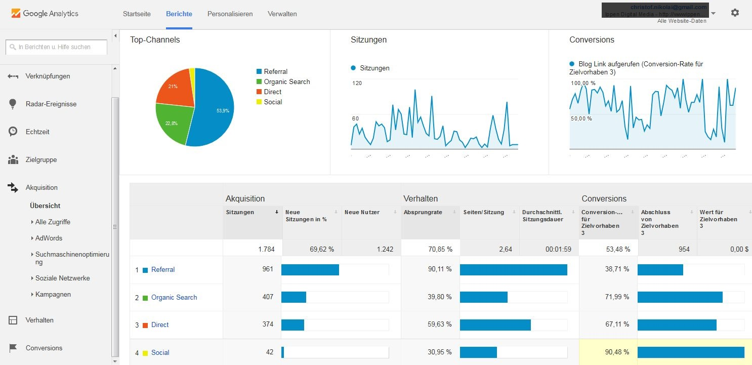 Akquisition: Ermitteln Sie in Google Analytics, aus welchen Quellen der Traffic kommt.