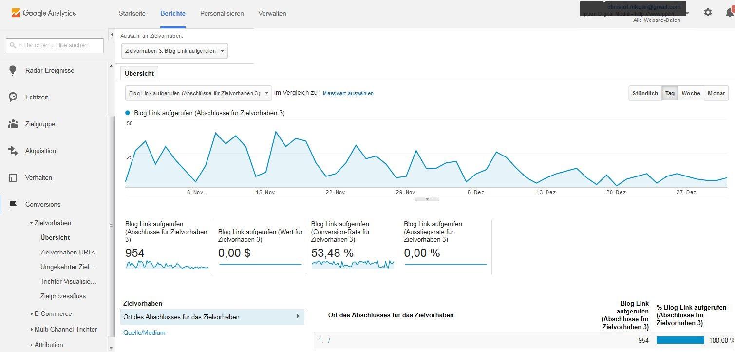 Conversions: Tracken Sie mit Google Analytics die Handlungen der Besucher auf Ihrer Website.