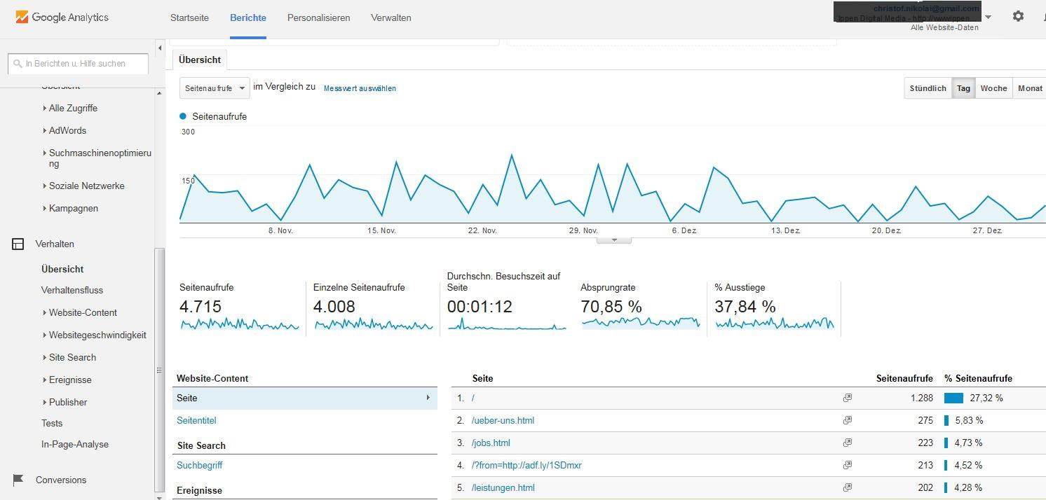 Verhalten: Google Analytics liefert Ihnen die Gesamtzahl der Seitenaufrufe (Page Impressions) und die einzelnen Seitenaufrufe (Unique Visitors).