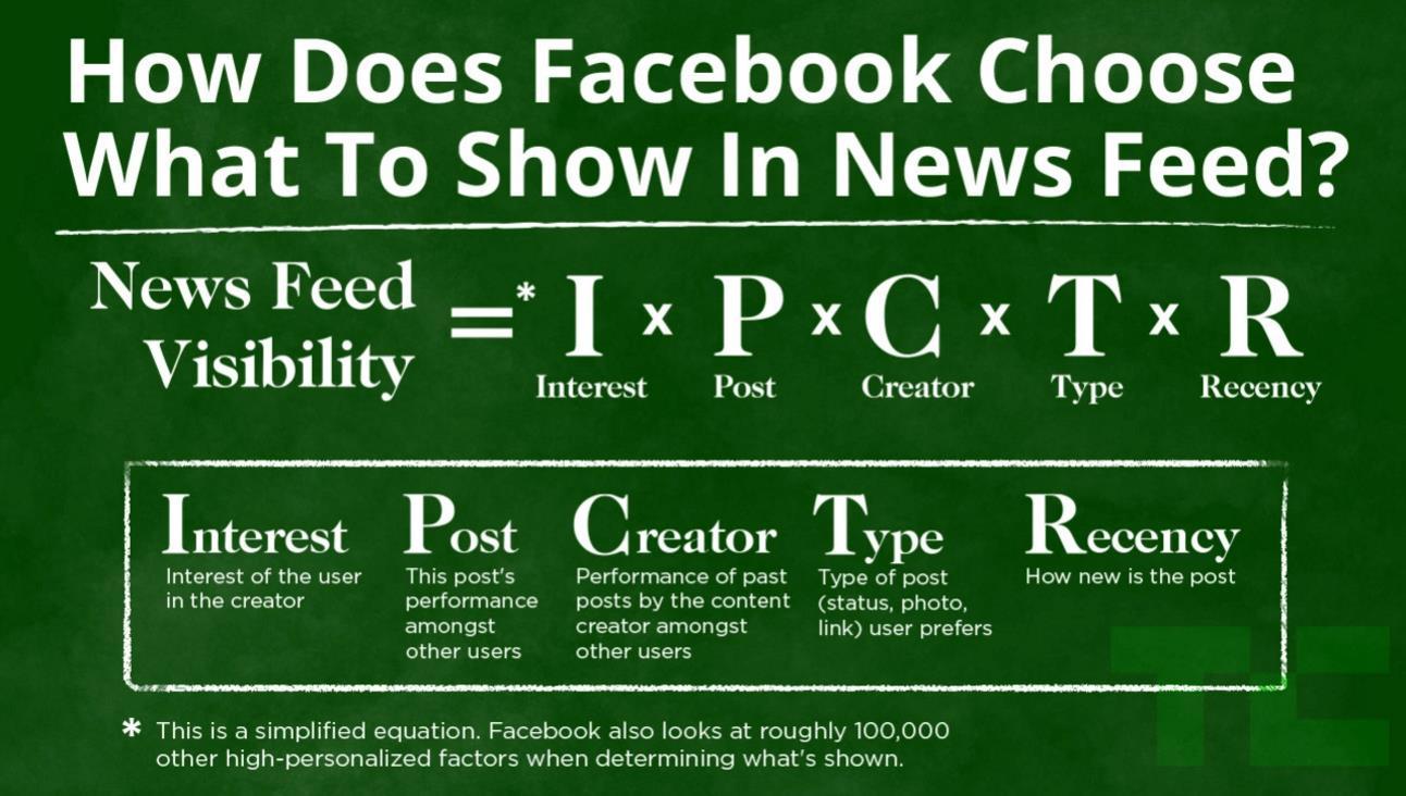 Facebook selektiert Inhalte für die User vor