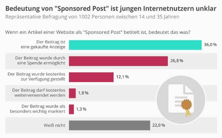 Studie zeigt: Sponsored Posts werden nicht als Werbung erkannt.