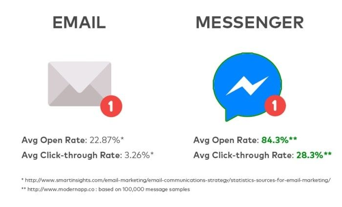 Email Marketing versus Messenger Marketing